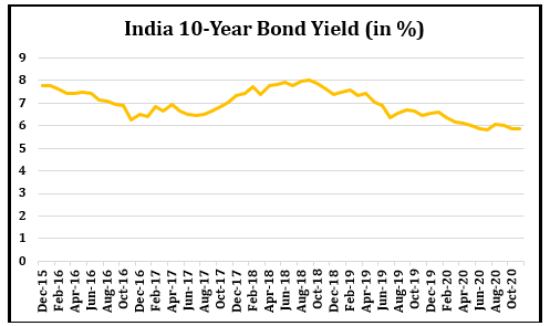 India 10-Year Bond Yield
