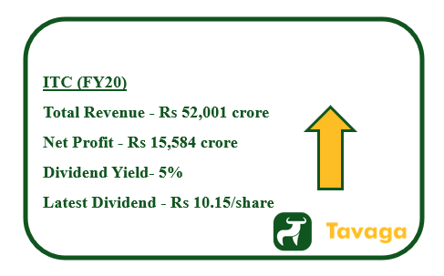 ITC Financials