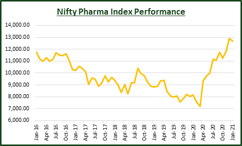 Performance of the NIFTY Pharma Index