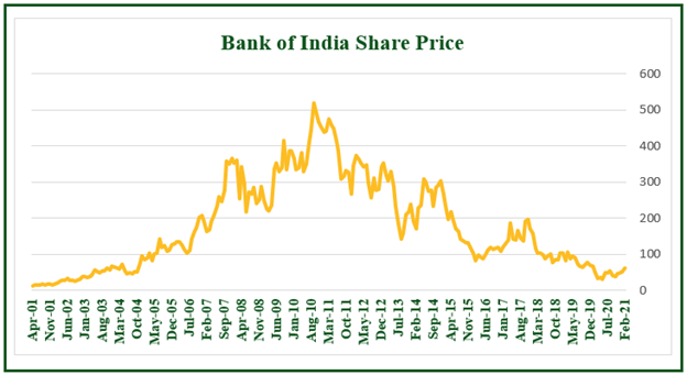 Bank of India share price