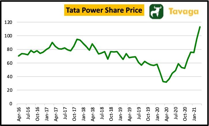 Tata Power Share Price
