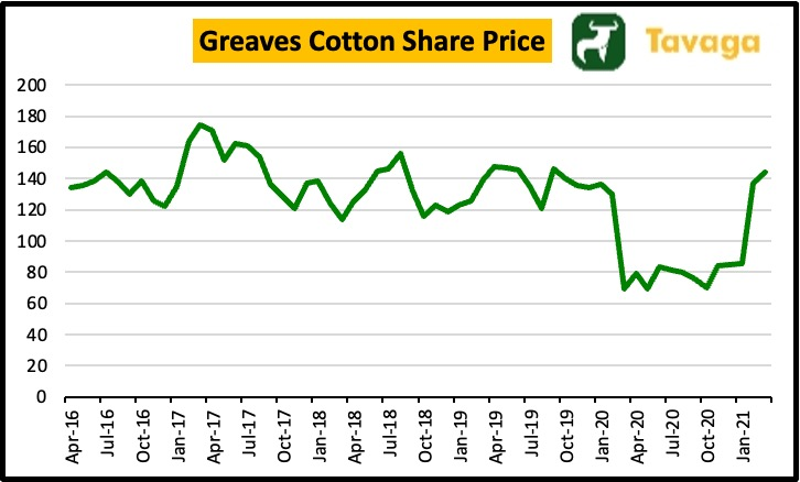 Greaves Cotton Share Price