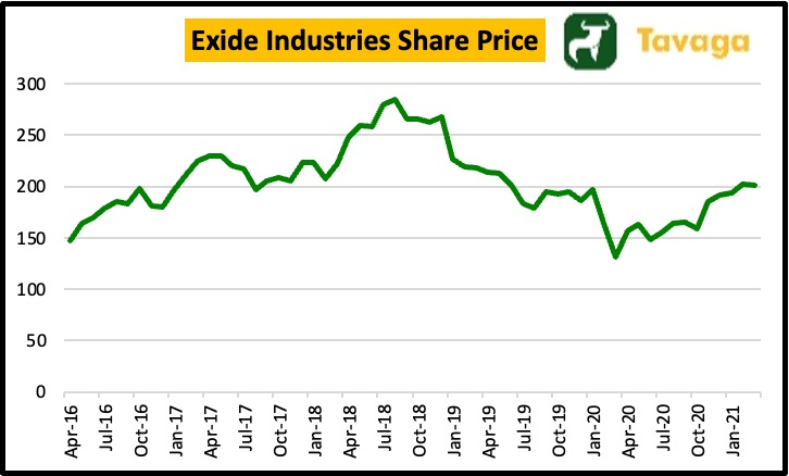 Exide Industries Share Price