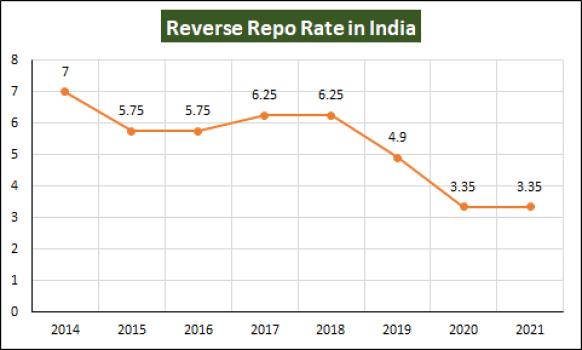 Reverse Repo Rate India