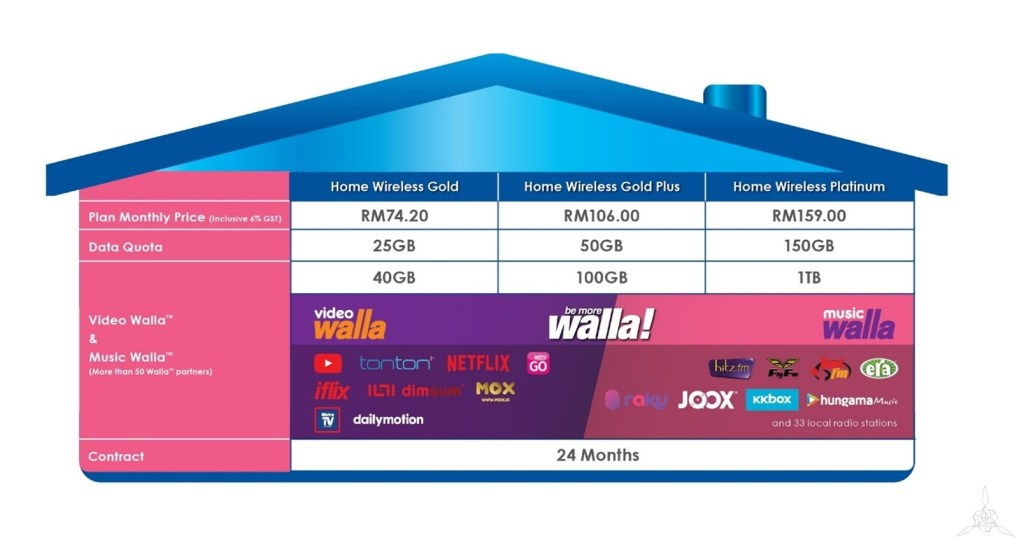 Plug, Play and Enjoy Internet with Celcom Home Wireless!