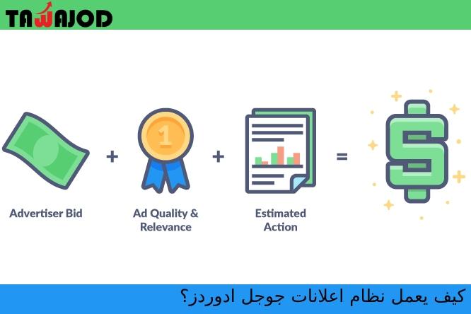 كيف يعمل نظام اعلانات جوجل ادوردز؟