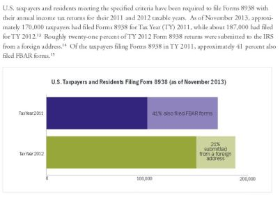 Taxpayer Advocate Report re Form 8938 and Duplicate Reporting - Graph