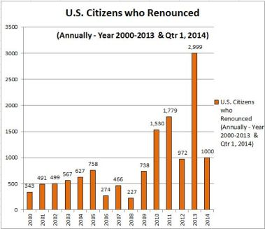 US Ciitzens Renounced Chart