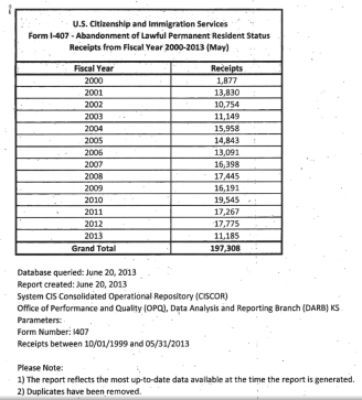 USCIS Table of I-407 Abandonments