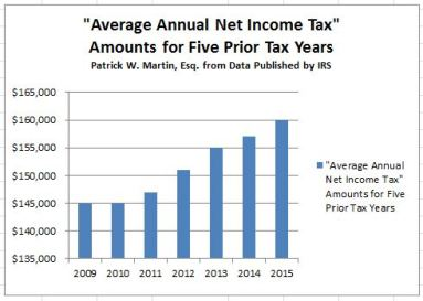Average Annual Income Tax Amounts