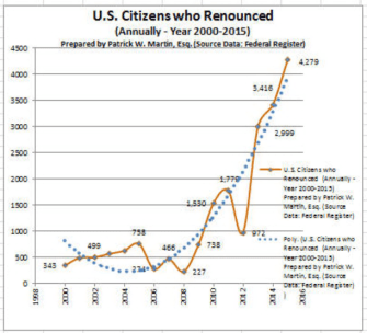 Trendline Included - USC Annual Renunciations - 2000 through 2015
