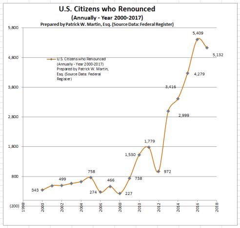 USC Renouncing through 2017 Graph