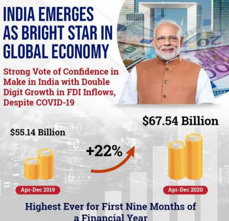 MAKE IN INDIA- FDI equity inflow grew by 40% in the first 9 months of F.Y. 2020-21 (US$ 51.47 billion)