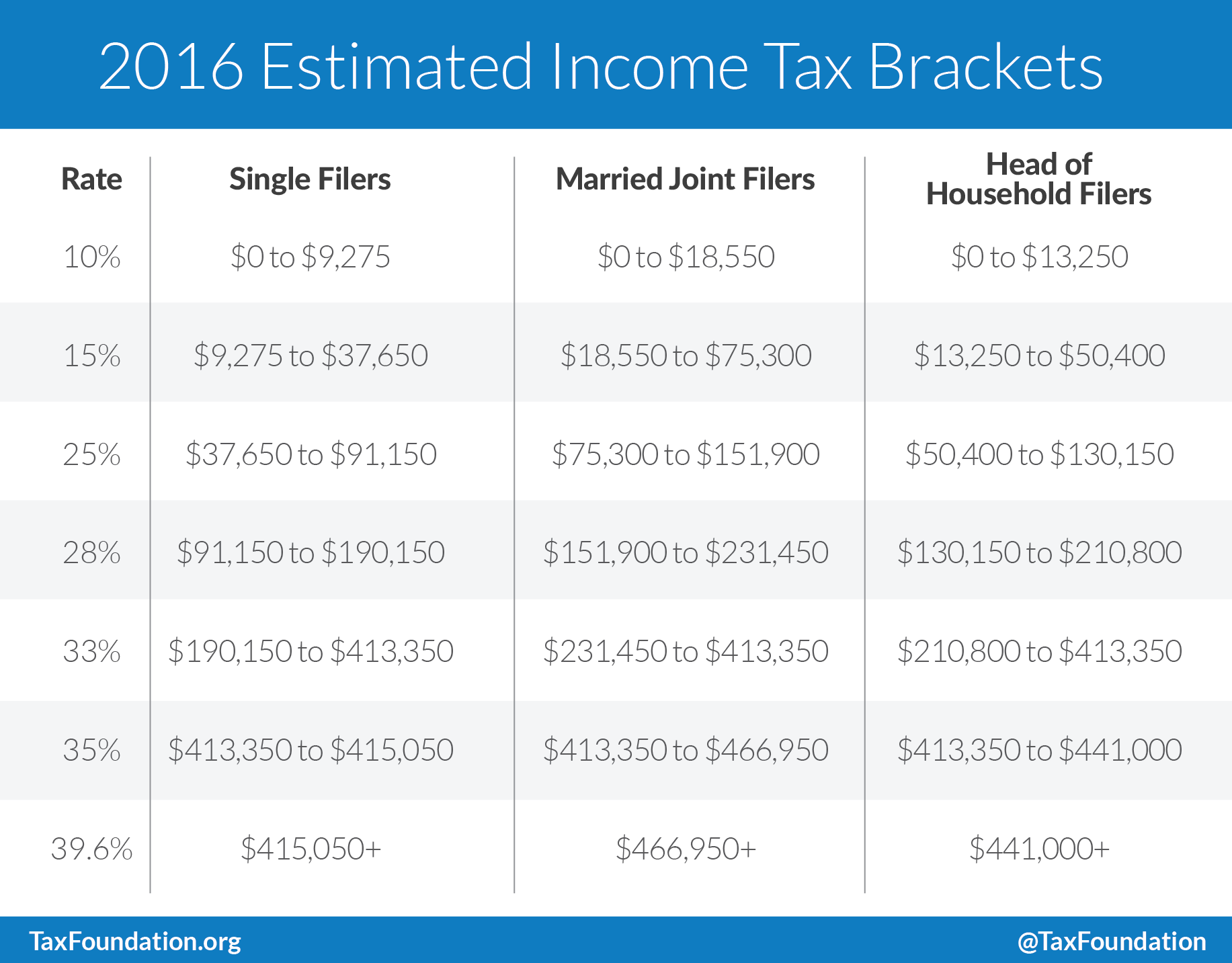 Estimated Tax Worksheet Fl