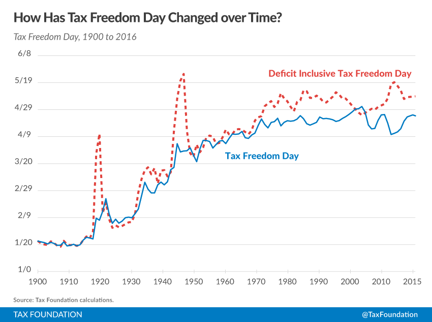 Rates Time Over Graph Tax