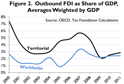 Corporate Foreign Tax Credit Situation in the US Research