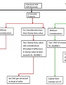 graph example of above discussed provisions also section vii tax rh legalmantra