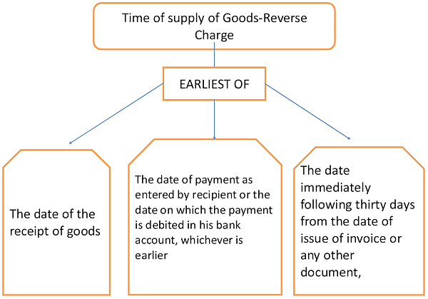 Image result for Time of supply of goods in case of tax payable under reverse charge