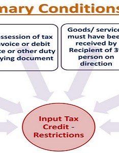 Input tax credit primary conditions section in gst also mechanism taxguru rh
