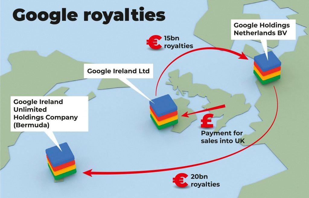 Google Royalties