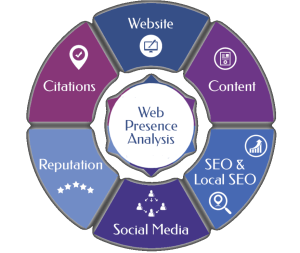 get a free online & digital presence analysis