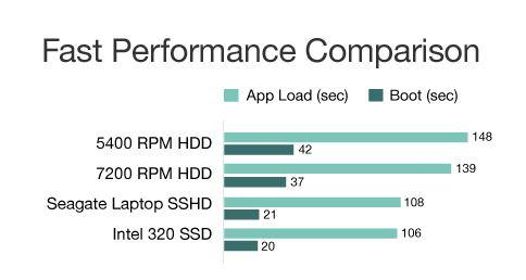 SSHD-performance