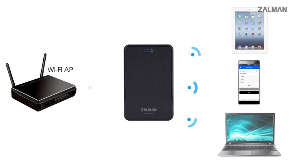 wifi-kablosuz-hdd-tayfunca-teknoloji