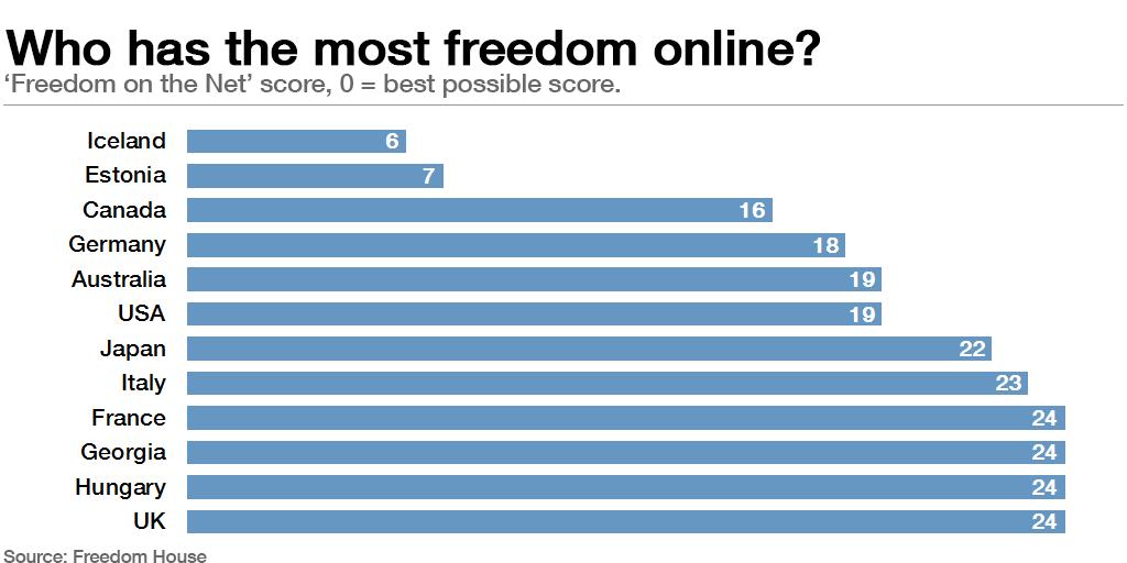 internet ve Özgürlük birarada mümkün mü ? | Tayfunca Teknoloji