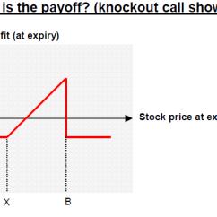 Knock In Option Payoff Diagram Kawasaki Bayou 220 Parts Diagrams Barrier The Financial Engineer If