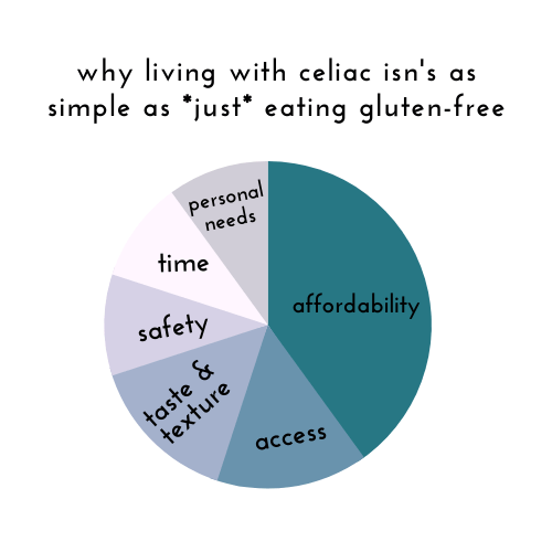 It's not as simple as just eating Gluten-free​ - Tayler Silfverduk, DTR - factors influencing food decisions, gluten free diet adherance, gluten-free living, celiac disease, celiac disease management, food choices