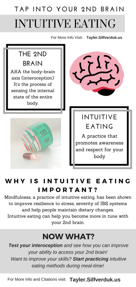 Tap into your 2nd Brain - Intuitive Eating and Interoception - Tayler Silfverduk - #silfverduk #interoception #healthylifestyle #healthyeating #healthyhabits #healthinfographic #nutritioninfographic #guthealth #the2ndbrain #guthealthaxis #mindfuleating #intuitiveeating #nutrition #dietetics #nutritioneducation #healthfacts #rd2be #glutenfreelifestyle #chronicdisease #IBScoping