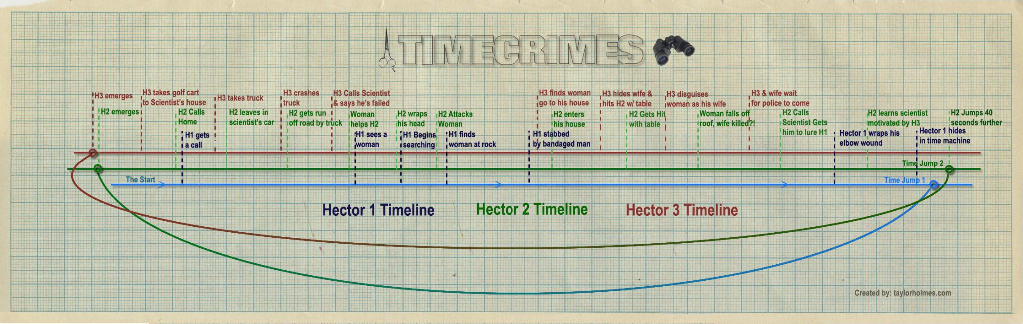 how to make a plot diagram 1992 nissan 240sx wiring timecrimes movie explanation and interview with nacho vigalondo