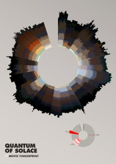 Quantum of Solace Movie Fingerprint