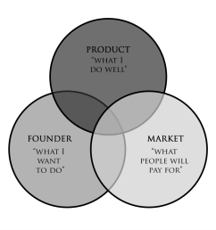 while it s entirely possible to get product market fit without having either founder market fit or founder product fit having all three substantially  [ 1024 x 1024 Pixel ]