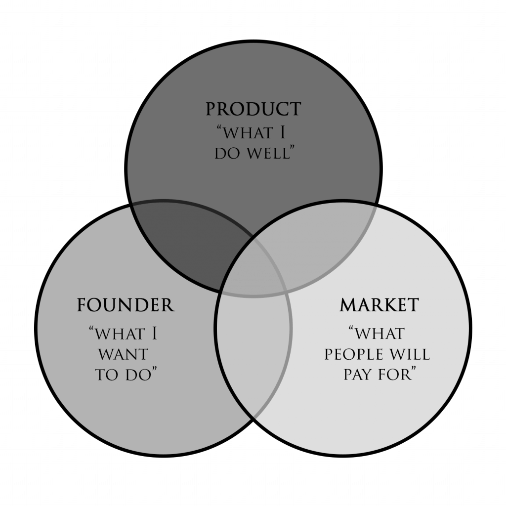 hight resolution of while it s entirely possible to get product market fit without having either founder market fit or founder product fit having all three substantially