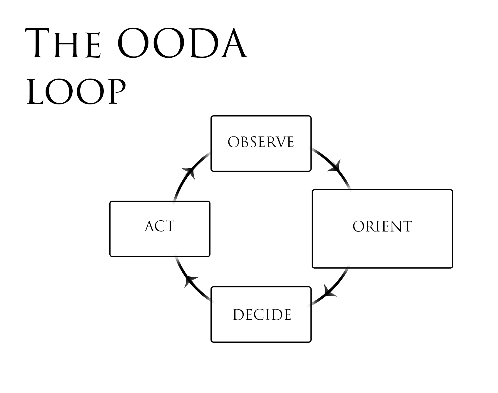 hight resolution of the ultimate guide to the ooda loop how to turn uncertainty into opportunity in 2019