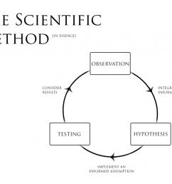observe orient decide act obervation hypothesis testing [ 1024 x 790 Pixel ]
