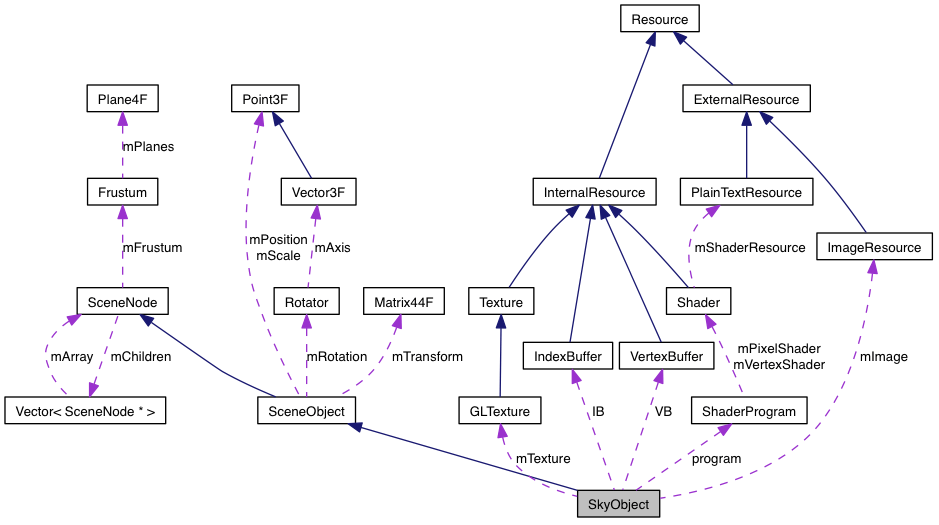 Graphviz And Doxygen Taylor Petrick's Blog