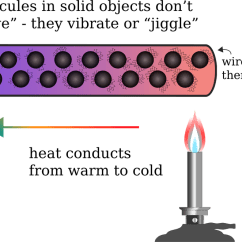 Heat Transfer Conduction Diagram Wiring For Emergency Lighting Methods Of Transfer: - Science News