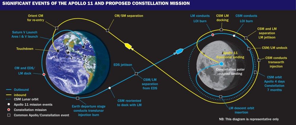 medium resolution of apollo flight strategy diagram