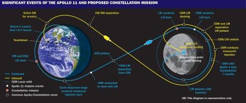 small resolution of apollo flight strategy diagram