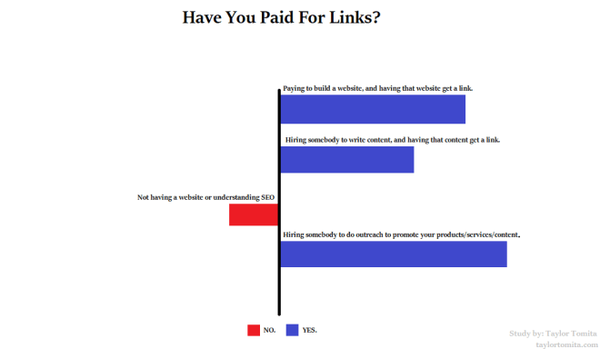 paying for links