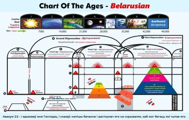 Chart Of The Ages -Belarusian Language