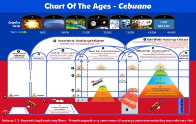 Chart Of The Ages - Cebuano