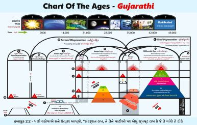 Chart Of The Ages - Gujarathi
