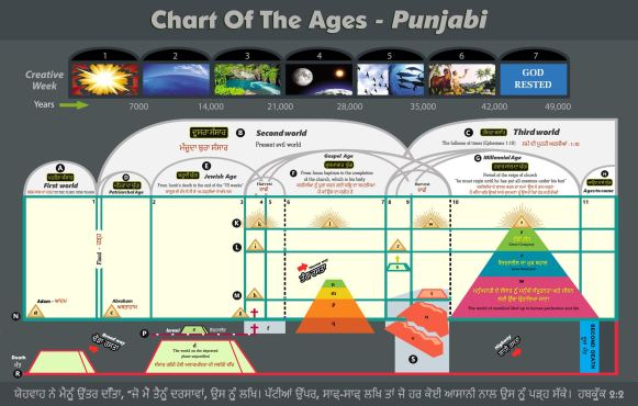 Chart Of The Ages - Punjabi