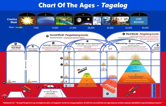 Chart Of The Ages - Tagalog