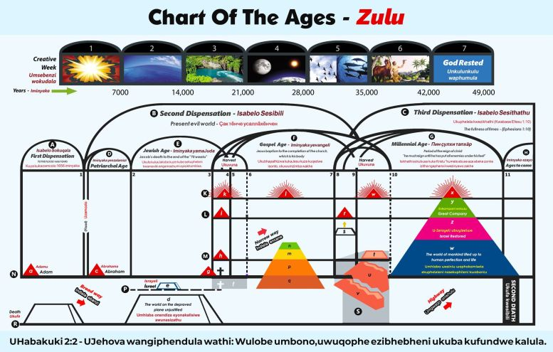Chart Of The Ages - Zulu