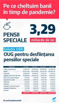 USR: In 2020, statul a cheltuit peste 3 miliarde de lei cu pensiile speciale. Guvernul sa le desfiinteze prin OUG!