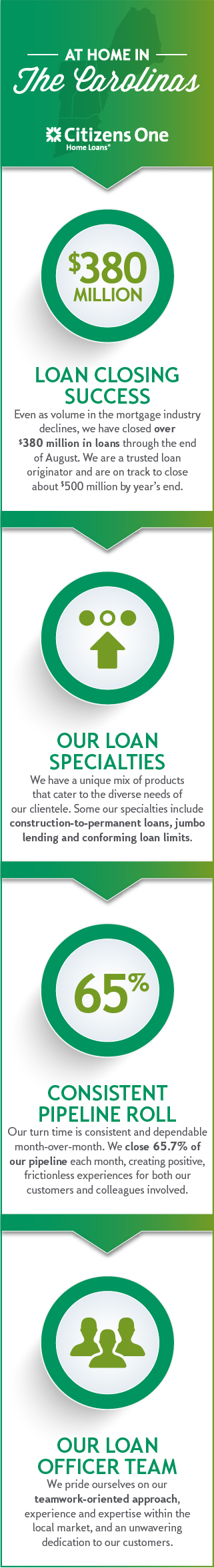 Citizens One Pay My Loan : citizens, Carolinas:, Citizens, Loans